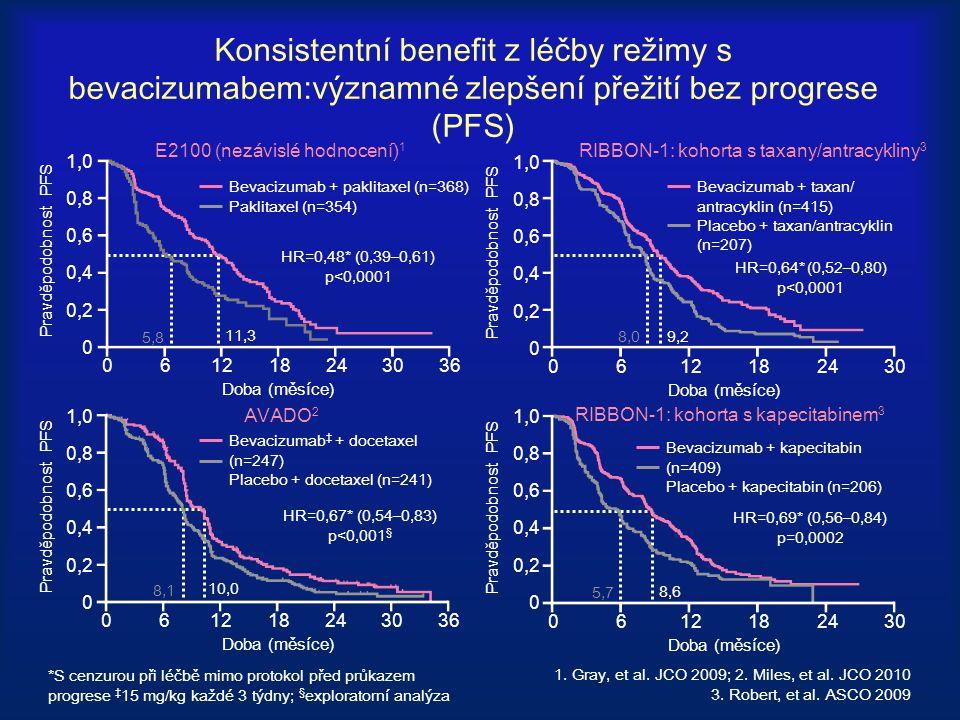 Konsistentní benefit z léčby režimy s bevacizumabem:významné zlepšení přežití bez progrese (PFS)