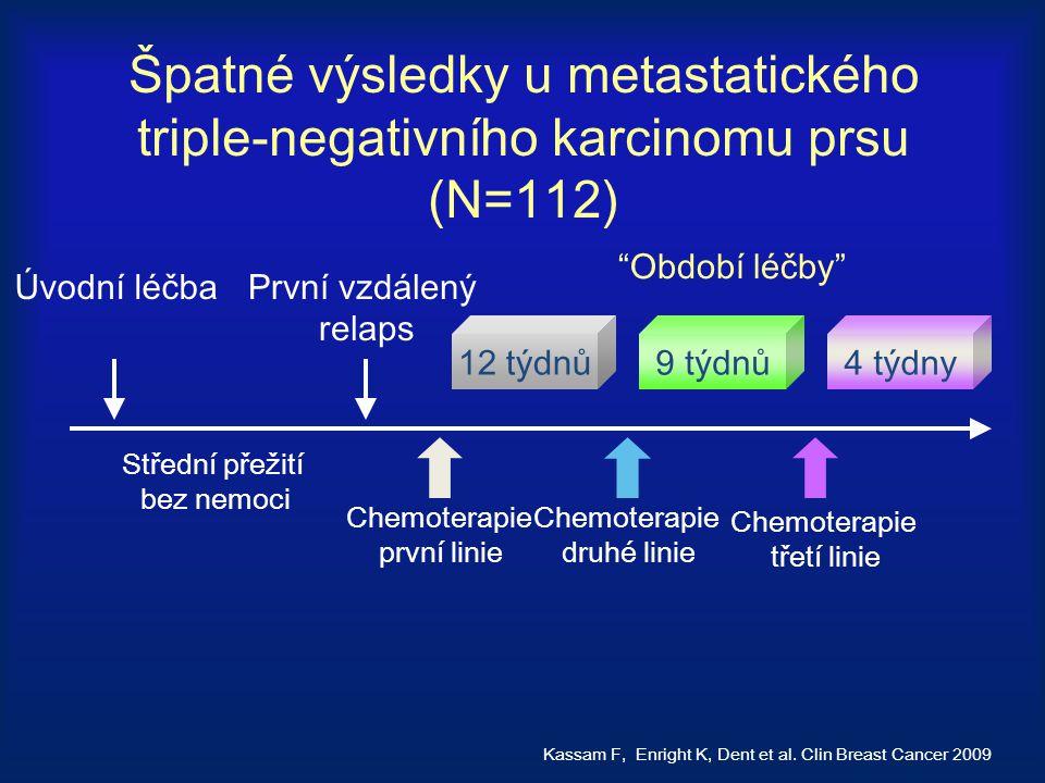 Špatné výsledky u metastatického triple-negativního karcinomu prsu (N=112)