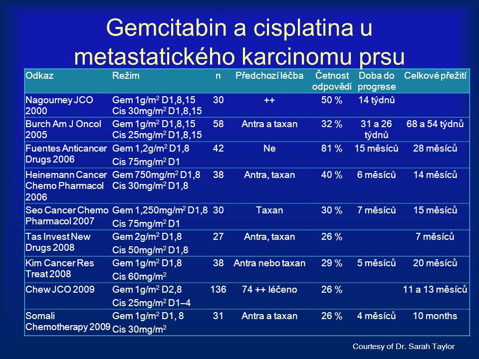 Gemcitabin a cisplatina u metastatického karcinomu prsu