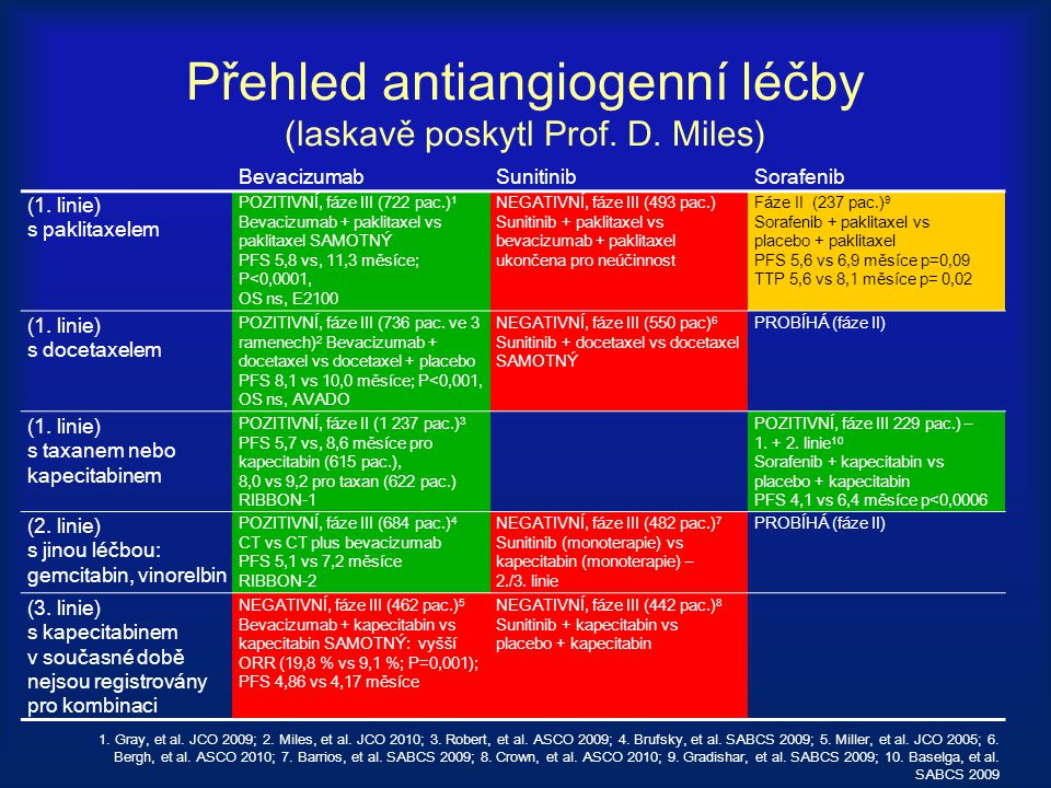 Přehled antiangiogenní léčby (laskavě poskytl Prof. D. Miles)