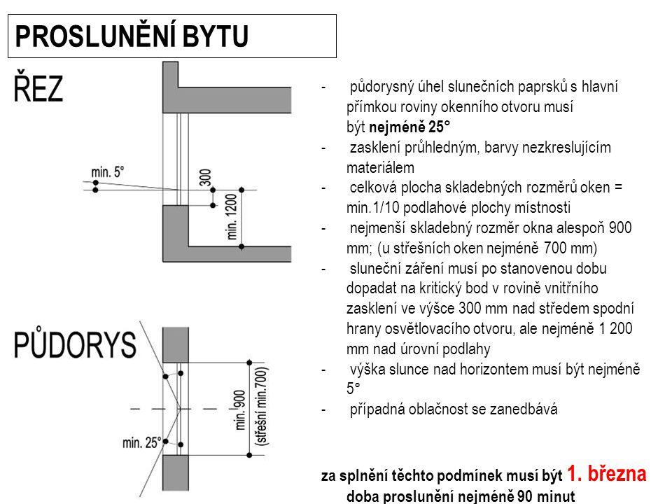 PROSLUNĚNÍ BYTU půdorysný úhel slunečních paprsků s hlavní přímkou roviny okenního otvoru musí být nejméně 25°