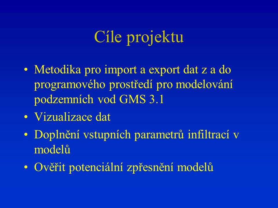 Cíle projektu Metodika pro import a export dat z a do programového prostředí pro modelování podzemních vod GMS 3.1.