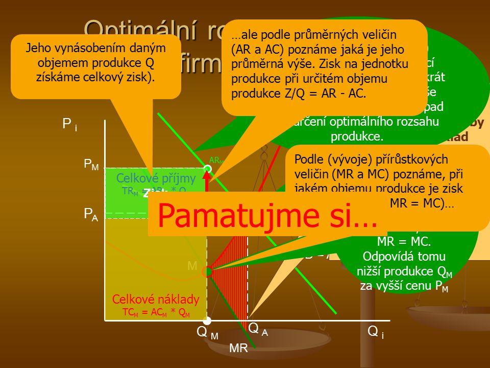 Optimální rozsah produkce monopolní firmy (maximalizace zisku)