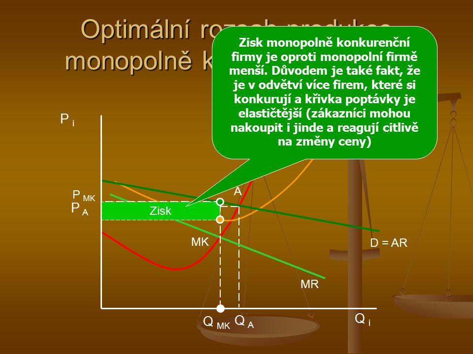 Optimální rozsah produkce monopolně konkurenční firmy
