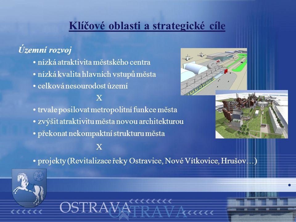 Klíčové oblasti a strategické cíle