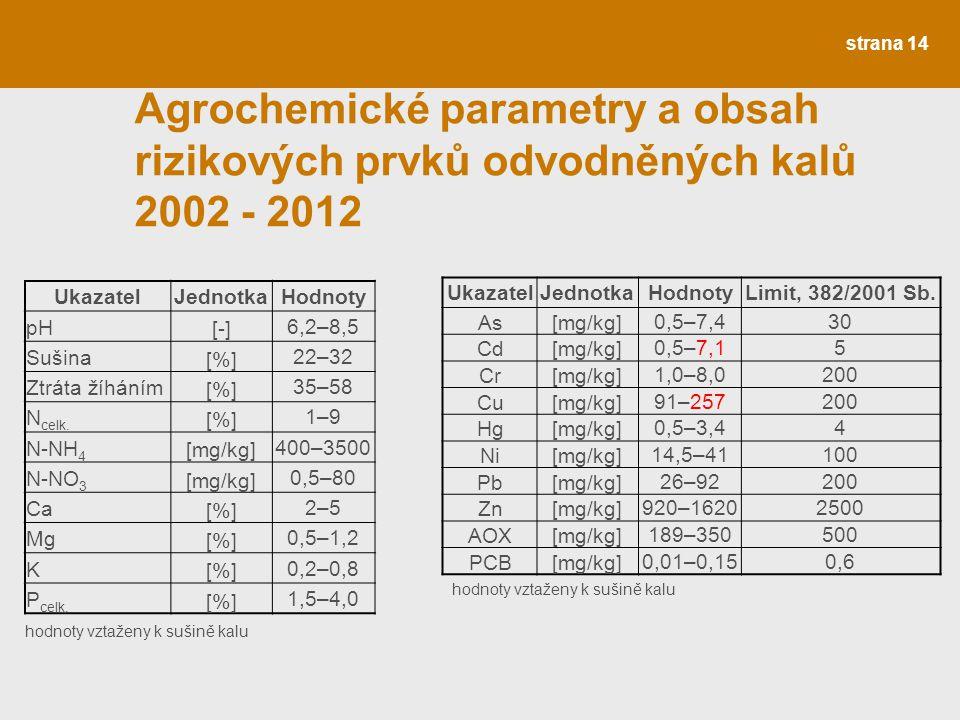 Agrochemické parametry a obsah rizikových prvků odvodněných kalů 2002 - 2012