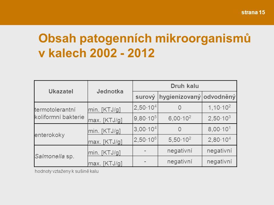Obsah patogenních mikroorganismů v kalech 2002 - 2012