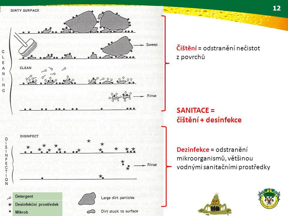SANITACE = čištění + desinfekce Čištění = odstranění nečistot