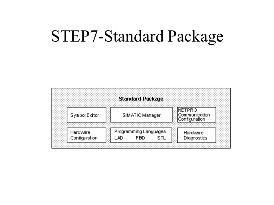 STEP7-Standard Package