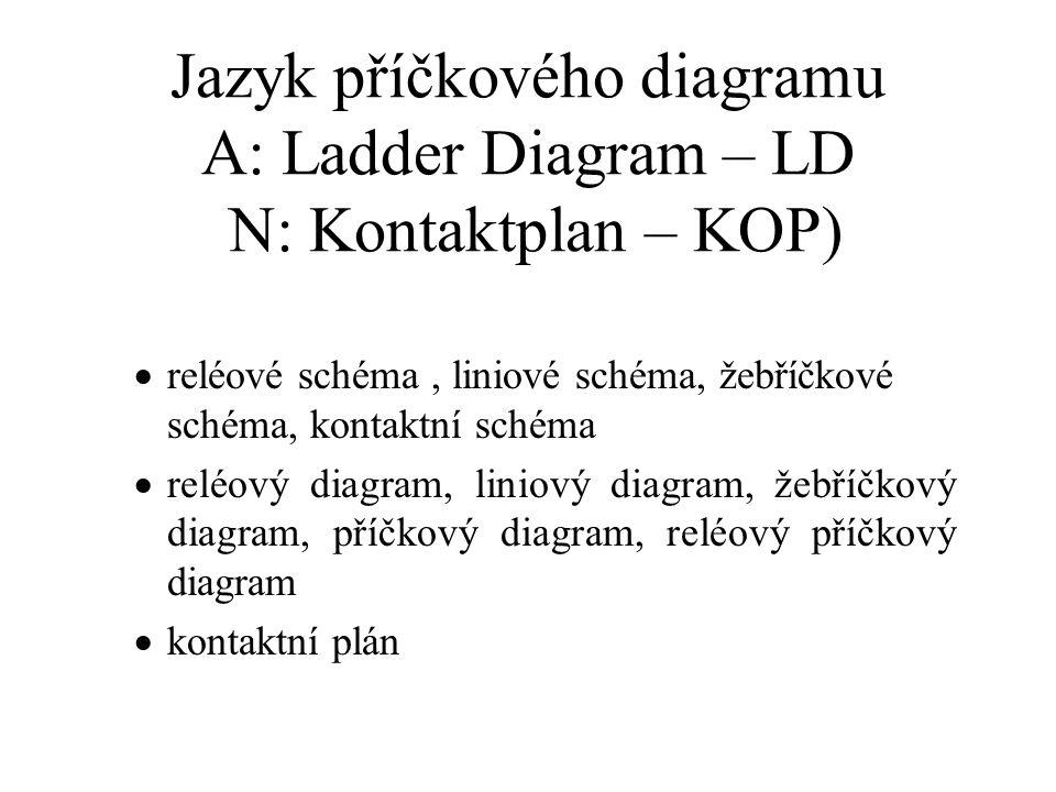 Jazyk příčkového diagramu A: Ladder Diagram – LD N: Kontaktplan – KOP)