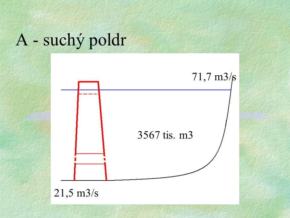 A - suchý poldr 71,7 m3/s 3567 tis. m3 21,5 m3/s