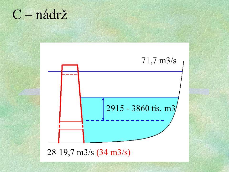 C – nádrž 71,7 m3/s 2915 - 3860 tis. m3 28-19,7 m3/s (34 m3/s)