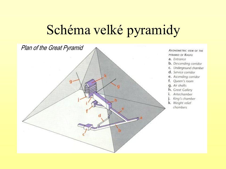 Schéma velké pyramidy