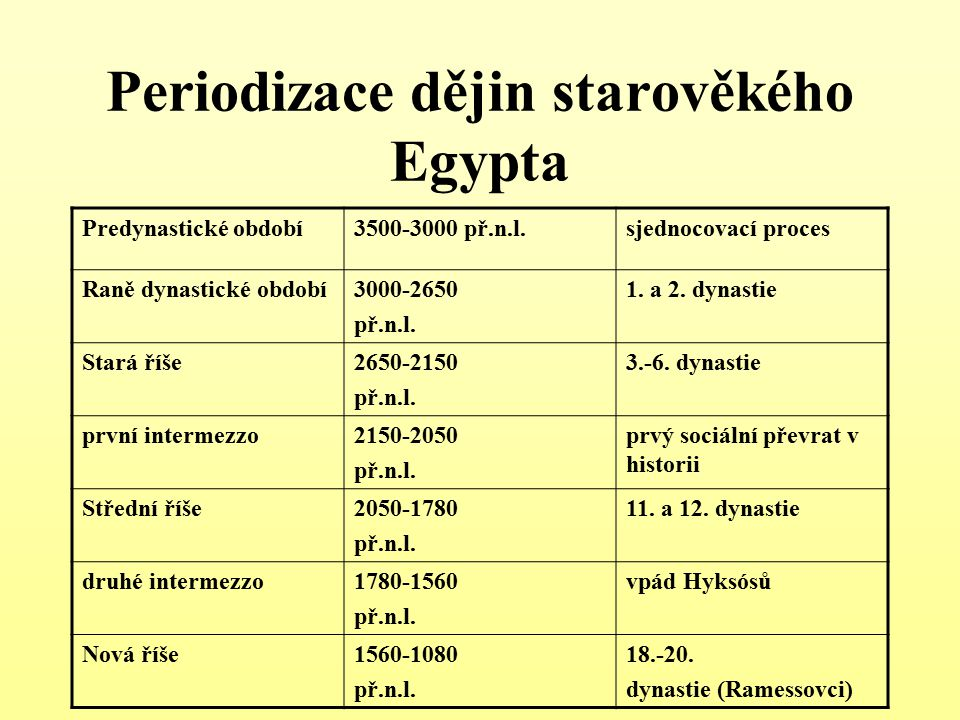 Periodizace dějin starověkého Egypta