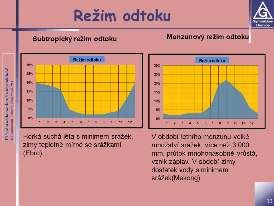 Režim odtoku Monzunový režim odtoku Subtropický režim odtoku