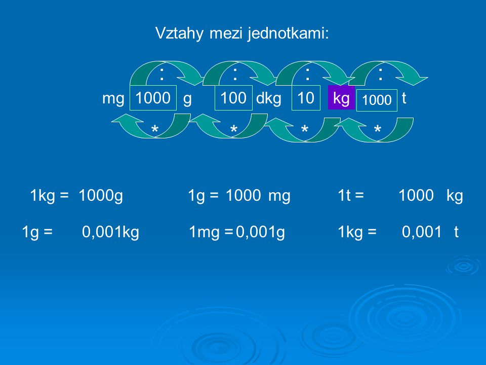 : : : : * * * * Vztahy mezi jednotkami: mg 1000 g 100 dkg 10 kg t