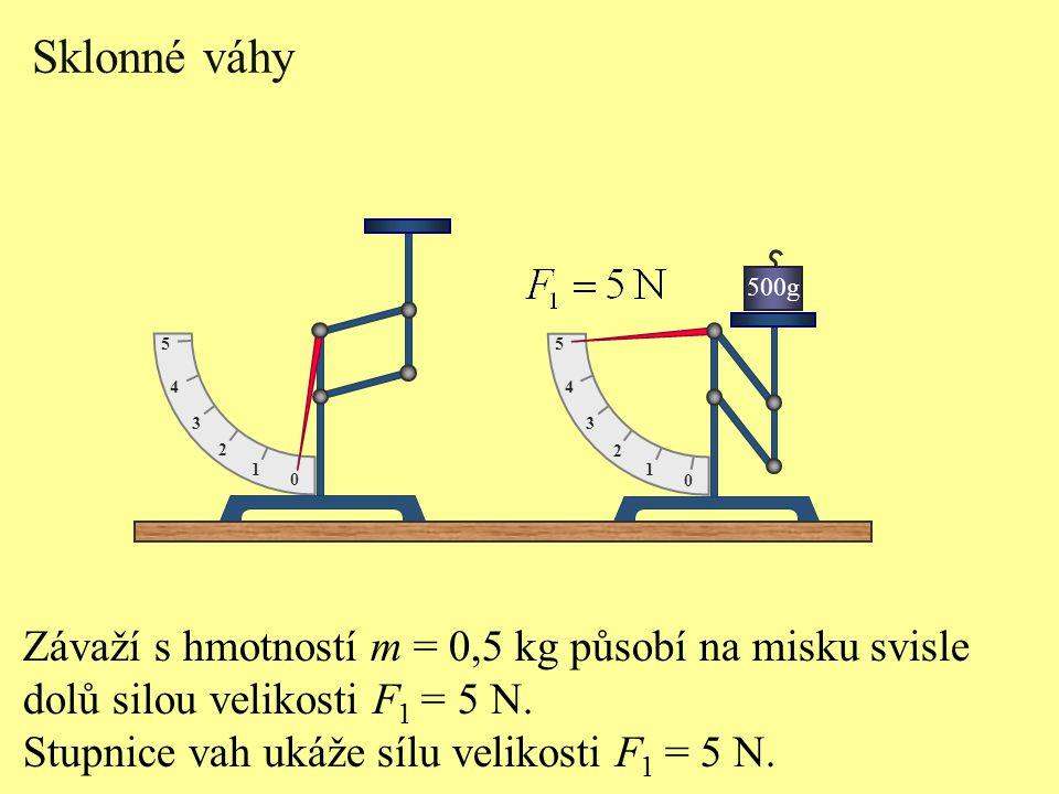 Sklonné váhy Závaží s hmotností m = 0,5 kg působí na misku svisle