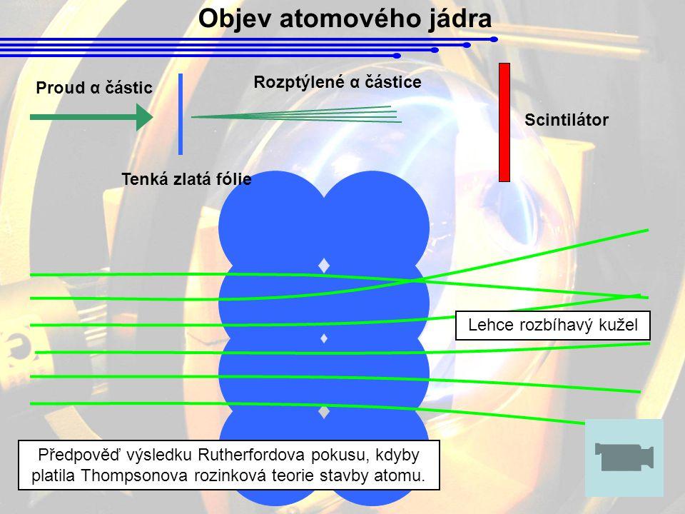 Objev atomového jádra Rozptýlené α částice Proud α částic Scintilátor
