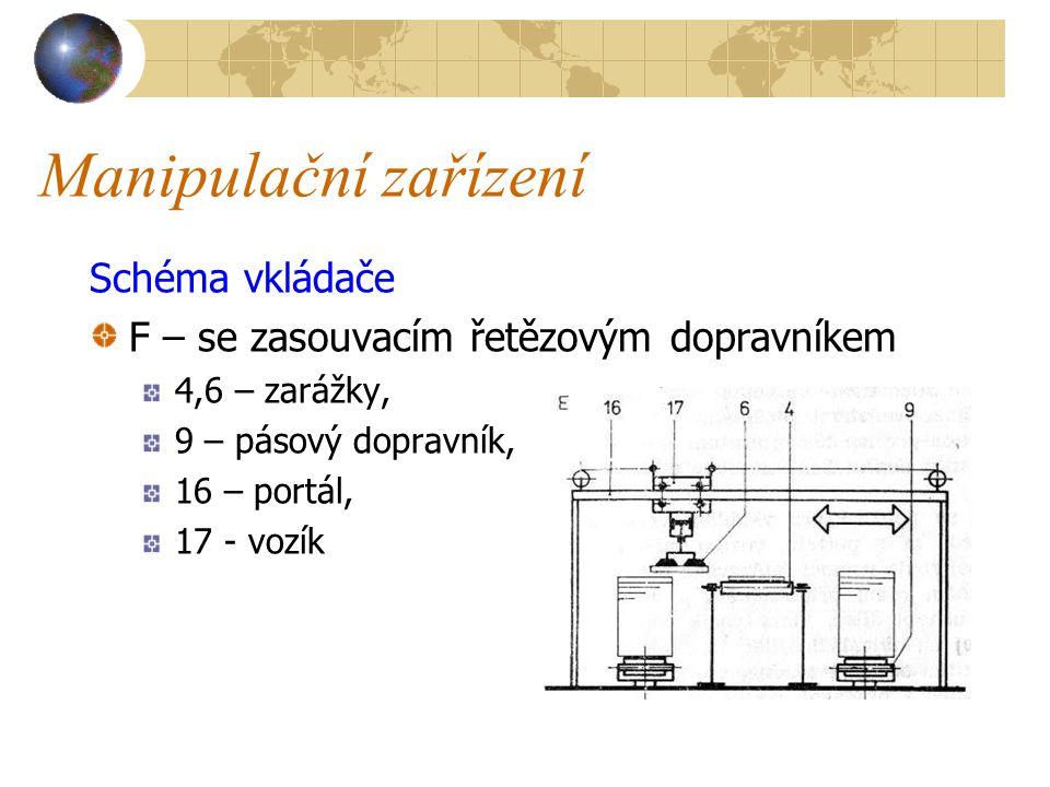 Manipulační zařízení Schéma vkládače