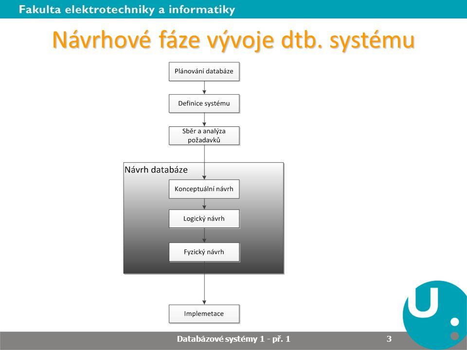 Návrhové fáze vývoje dtb. systému