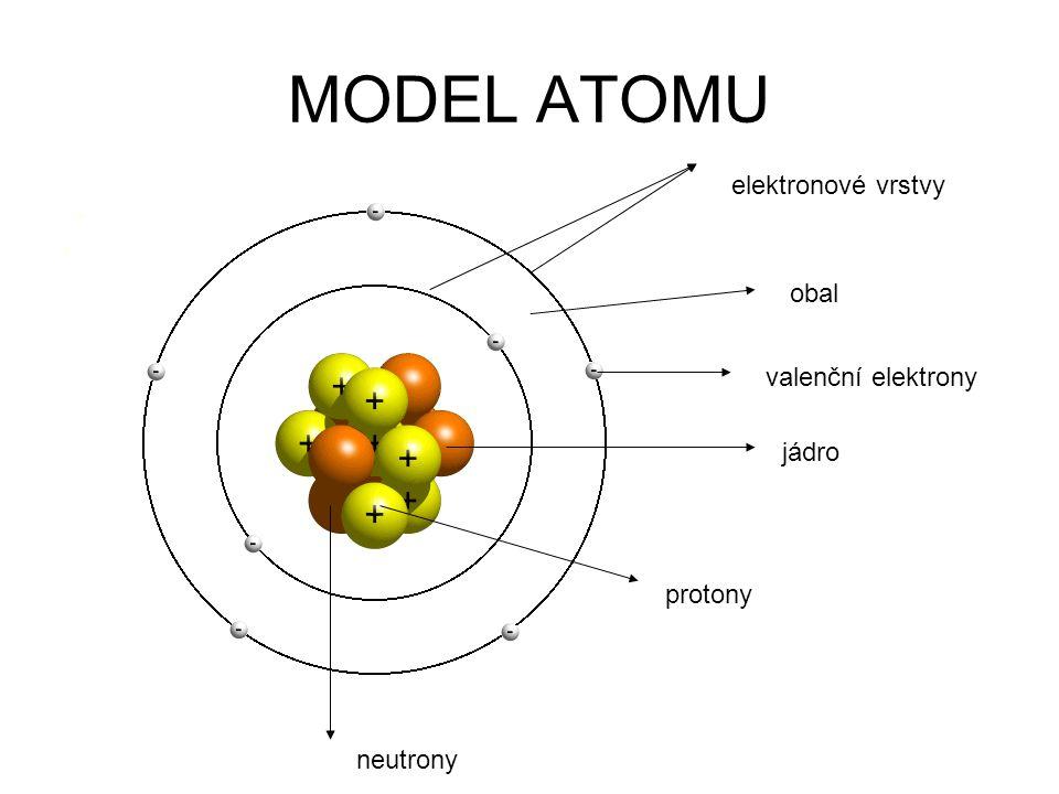 MODEL ATOMU elektronové vrstvy obal valenční elektrony jádro protony