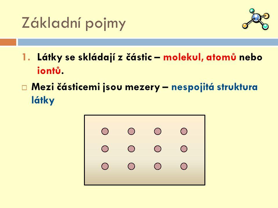 Základní pojmy Látky se skládají z částic – molekul, atomů nebo iontů.
