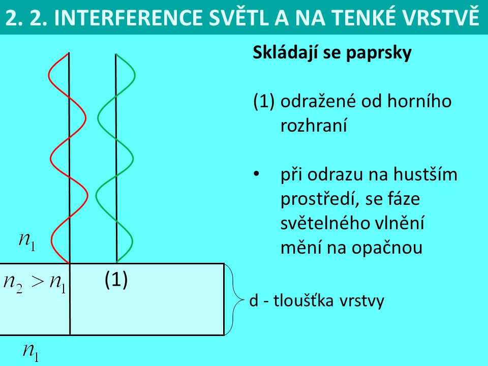 2. 2. INTERFERENCE SVĚTL A NA TENKÉ VRSTVĚ
