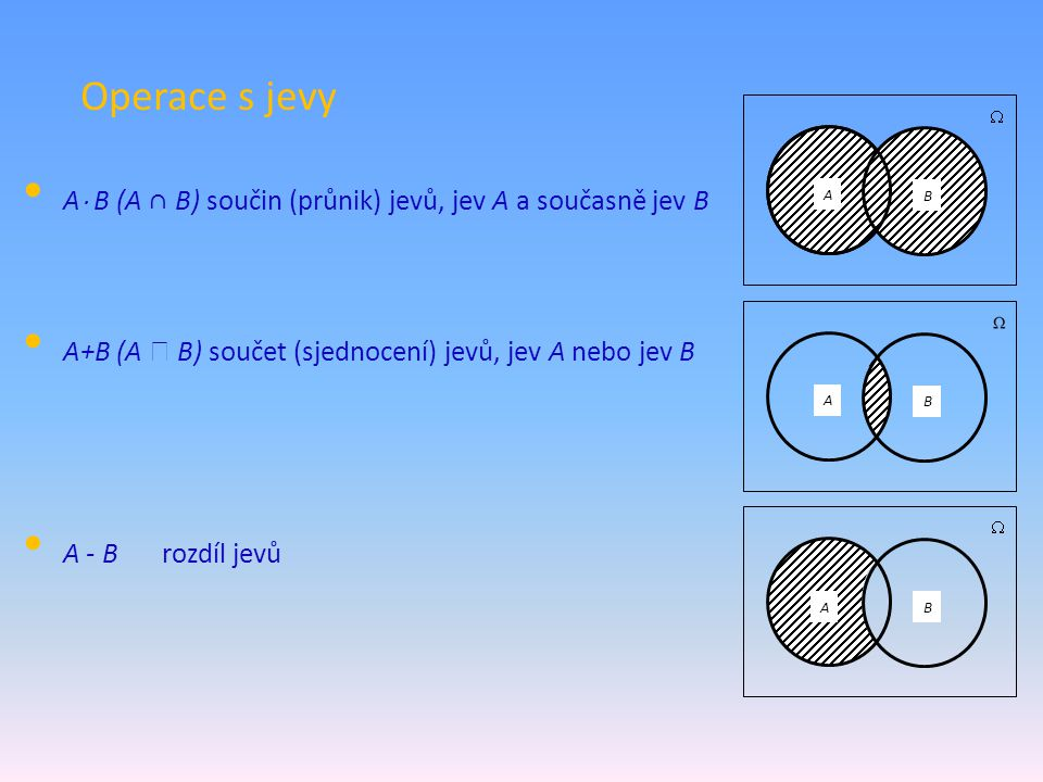 Operace s jevy A. B. A B (A ∩ B) součin (průnik) jevů, jev A a současně jev B. A+B (A  B) součet (sjednocení) jevů, jev A nebo jev B.