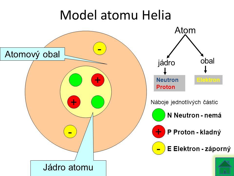 Model atomu Helia - + + - + - Atom Atomový obal Jádro atomu obal jádro