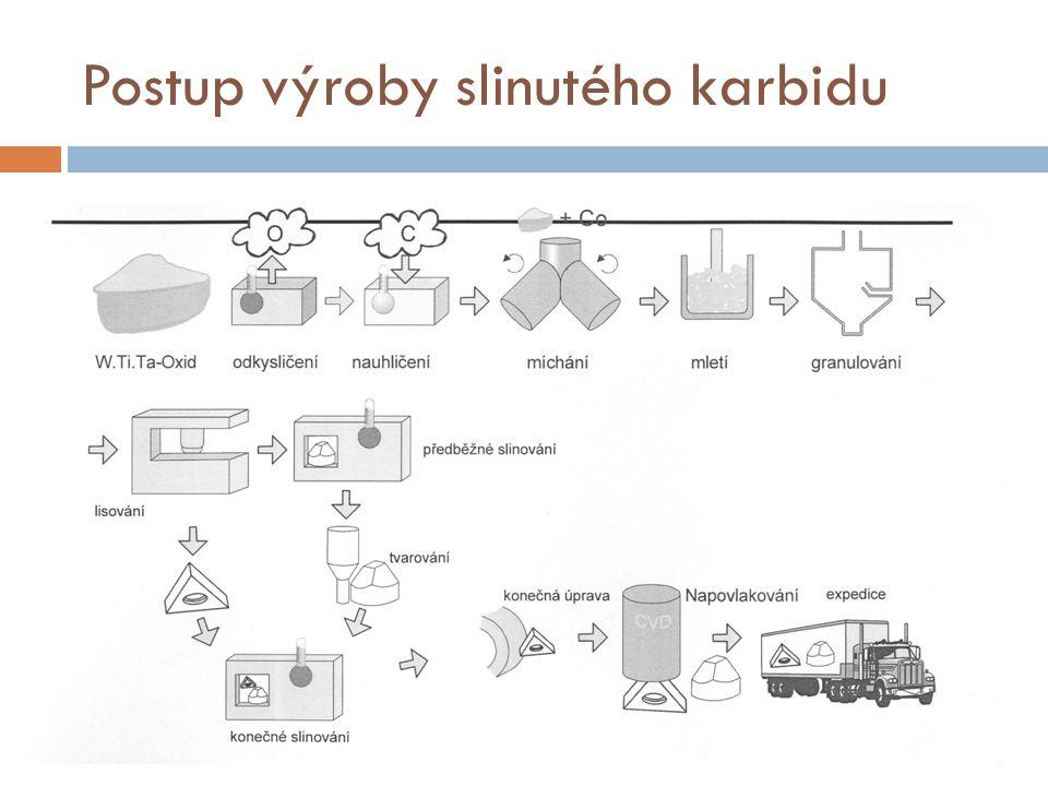 Postup výroby slinutého karbidu