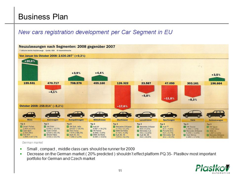 Business Plan New cars registration development per Car Segment in EU