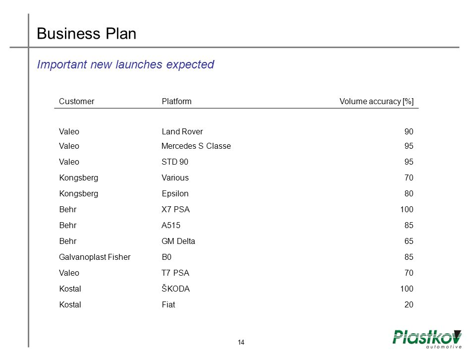 Business Plan Important new launches expected Customer Platform