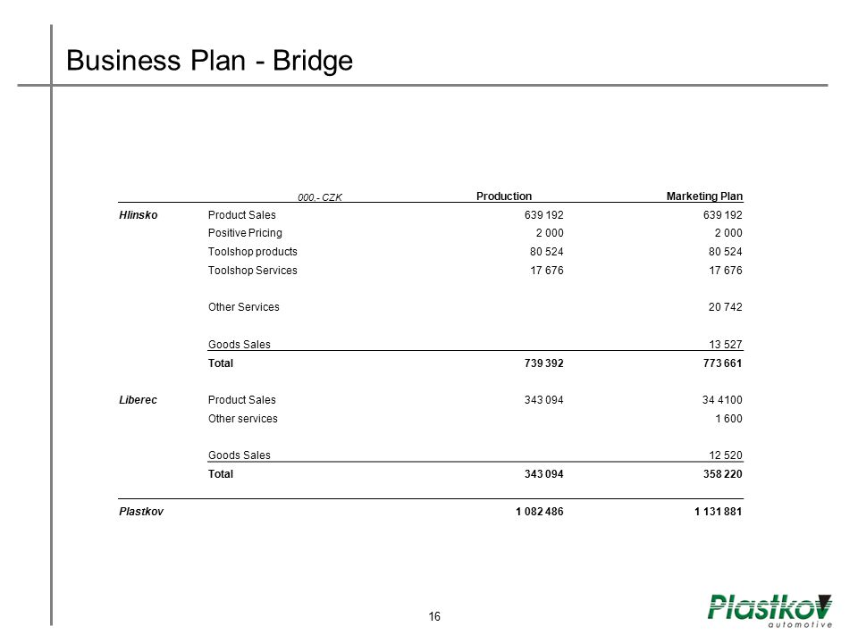Business Plan - Bridge 16 Production Marketing Plan Hlinsko