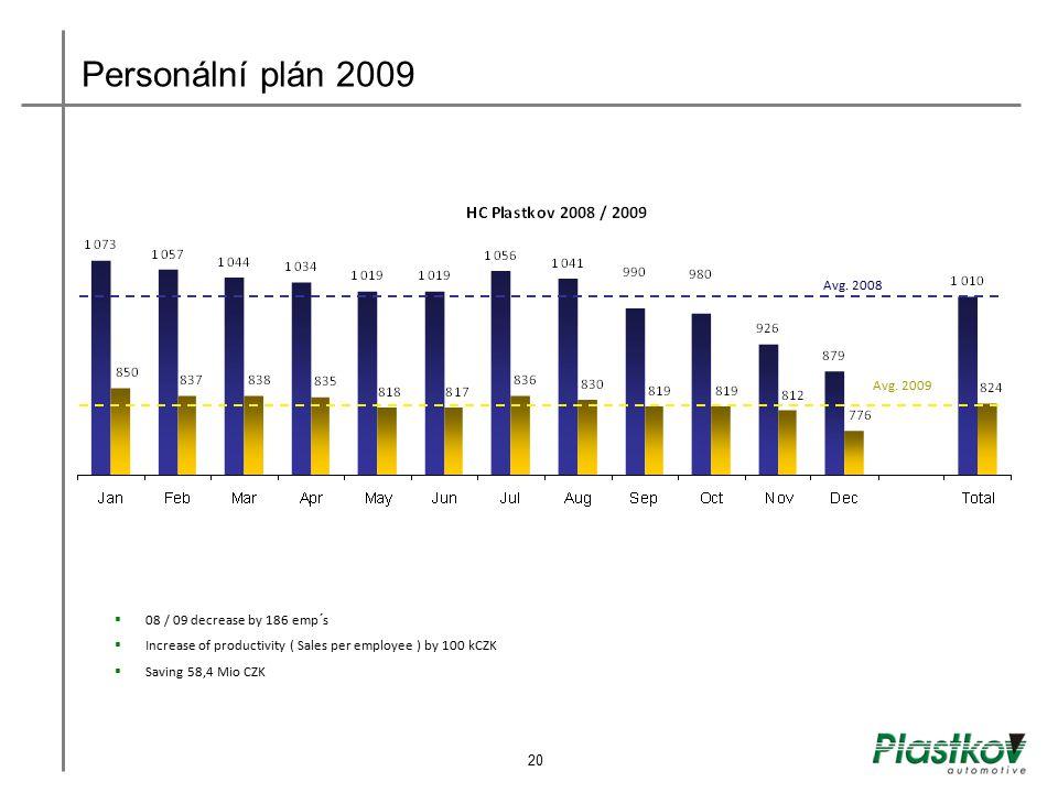 Personální plán 2009 Avg. 2008 Avg. 2009 08 / 09 decrease by 186 emp´s