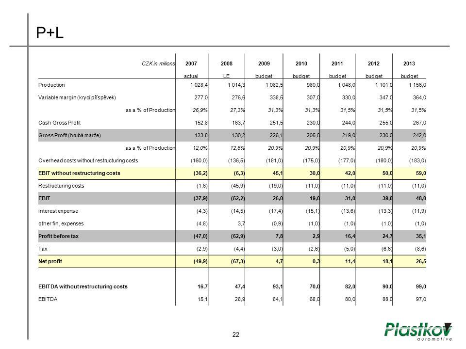 P+L 21 22 CZK in milions 2007 2008 2009 2010 2011 2012 2013 actual LE