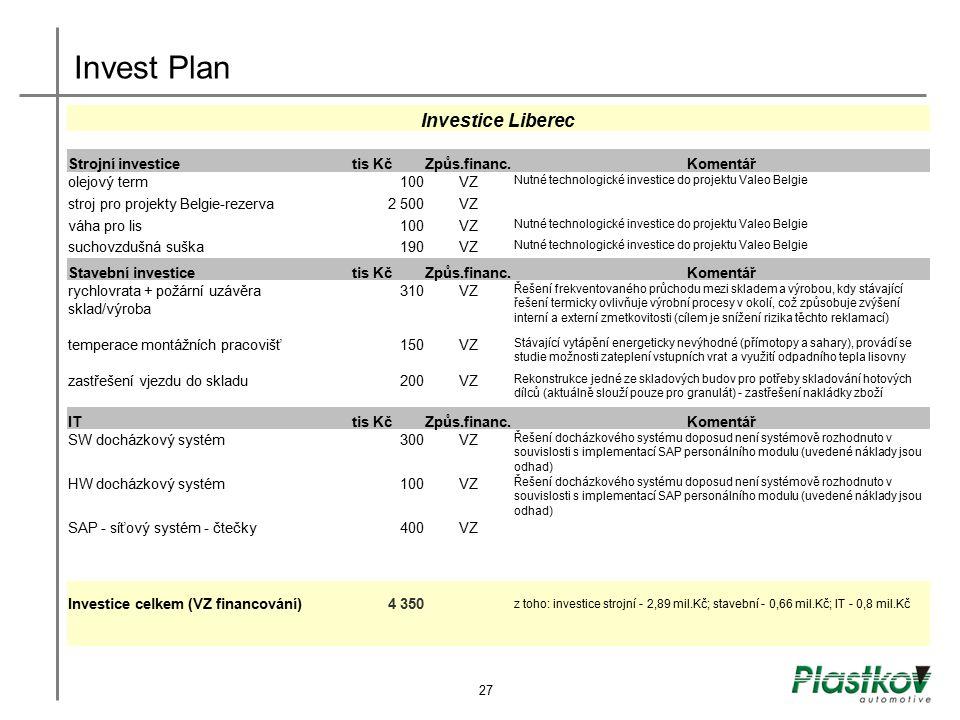 Invest Plan Investice Liberec Strojní investice tis Kč Způs.financ.