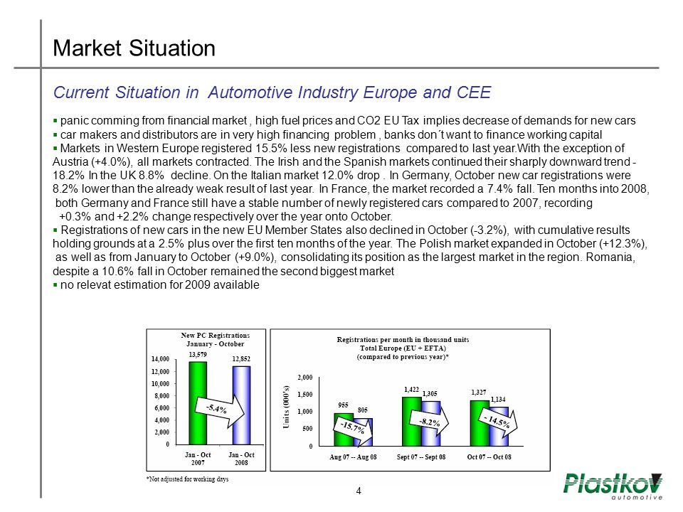 Market Situation Current Situation in Automotive Industry Europe and CEE.