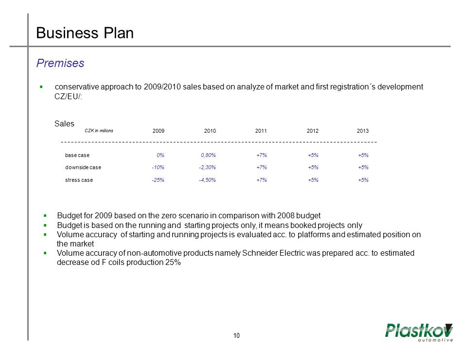 Business Plan Premises
