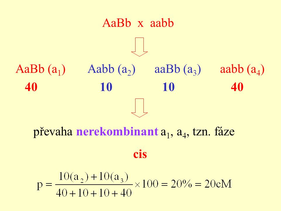 AaBb x aabb AaBb (a1) Aabb (a2) aaBb (a3) aabb (a4) 40 10 10 40.