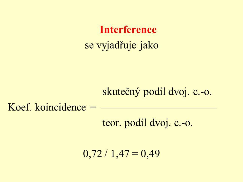 Interference se vyjadřuje jako skutečný podíl dvoj. c. -o. Koef