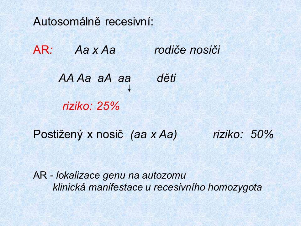 Autosomálně recesivní: AR: Aa x Aa rodiče nosiči AA Aa aA aa děti