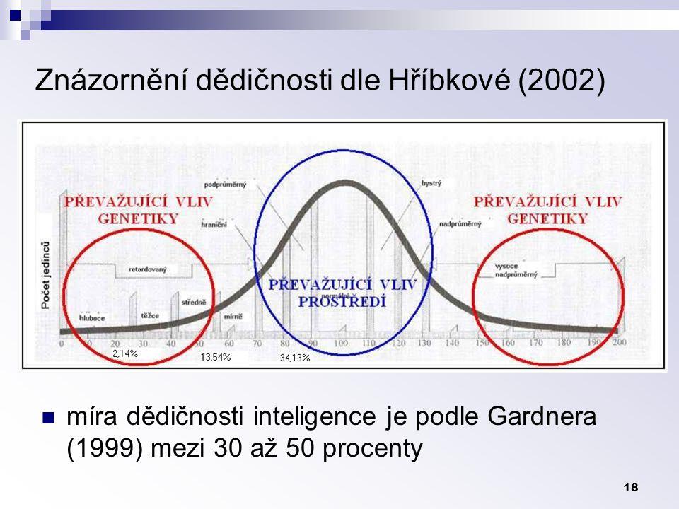 Znázornění dědičnosti dle Hříbkové (2002)