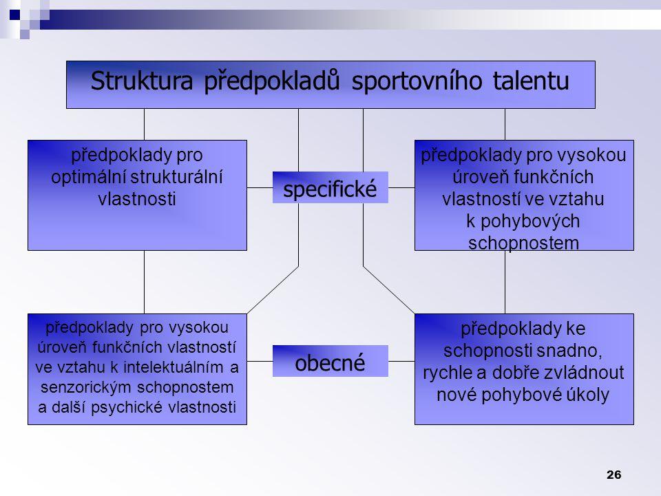 Struktura předpokladů sportovního talentu