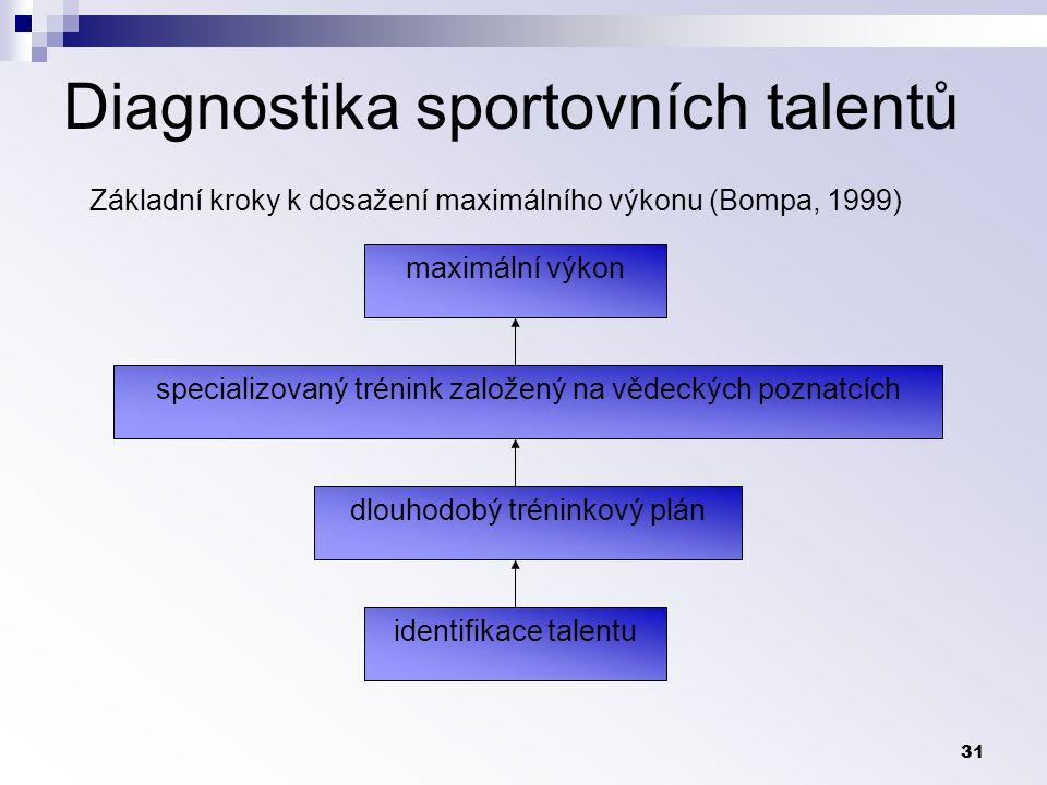 Diagnostika sportovních talentů