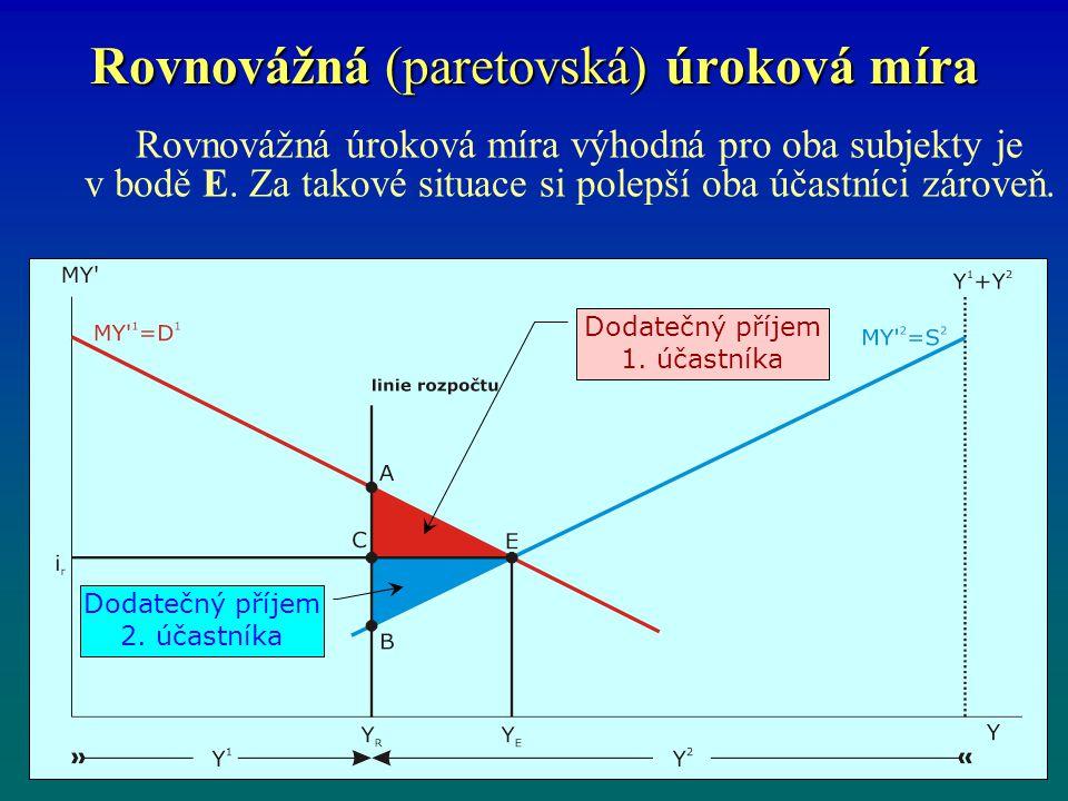 Rovnovážná (paretovská) úroková míra