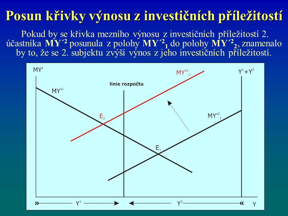 Posun křivky výnosu z investičních příležitostí