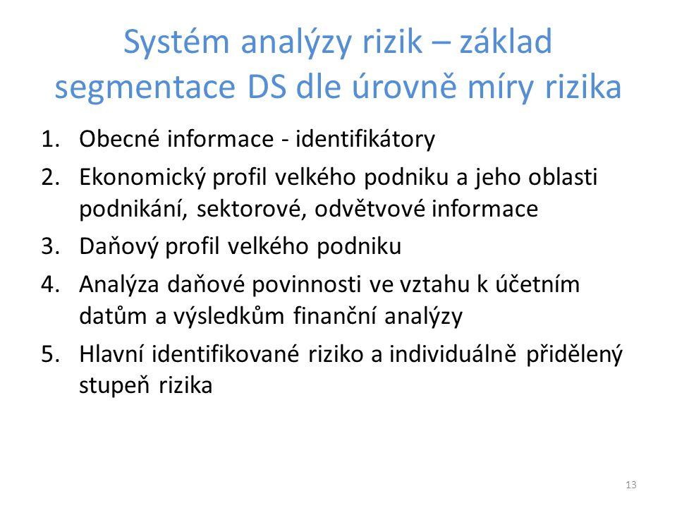 Systém analýzy rizik – základ segmentace DS dle úrovně míry rizika