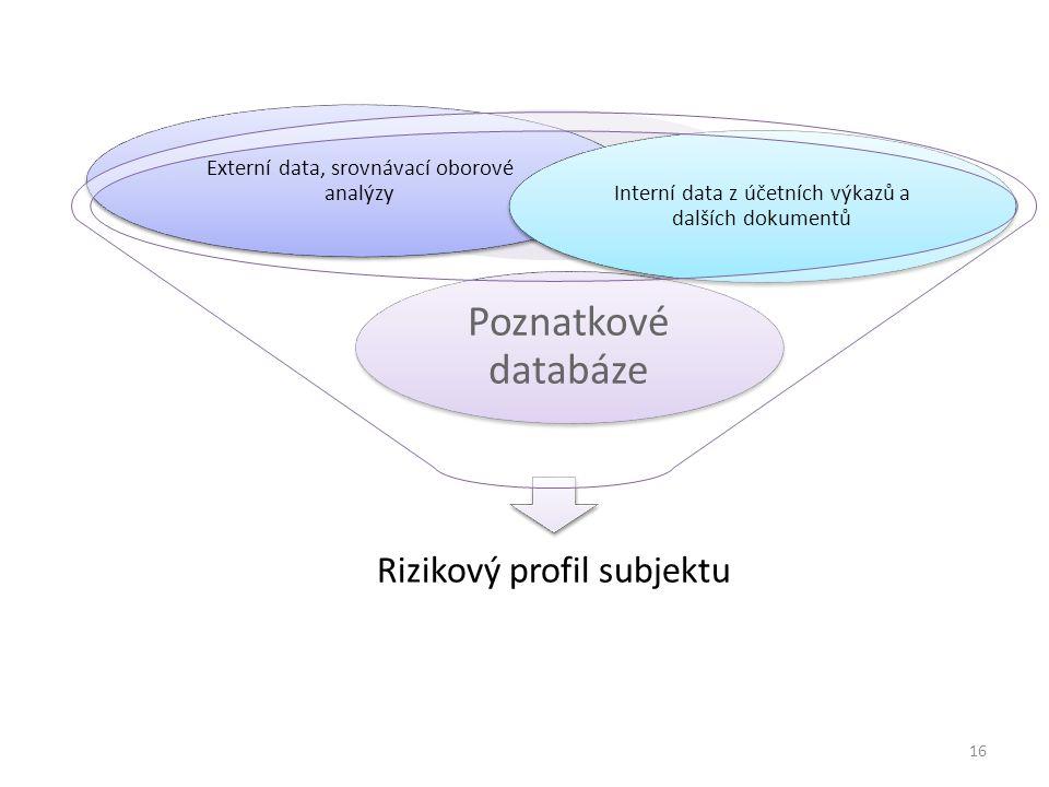 Interní data z účetních výkazů a dalších dokumentů