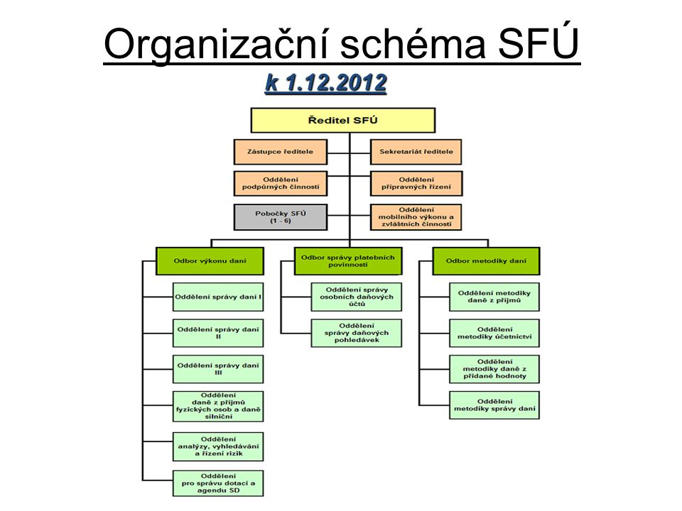 Organizační schéma SFÚ