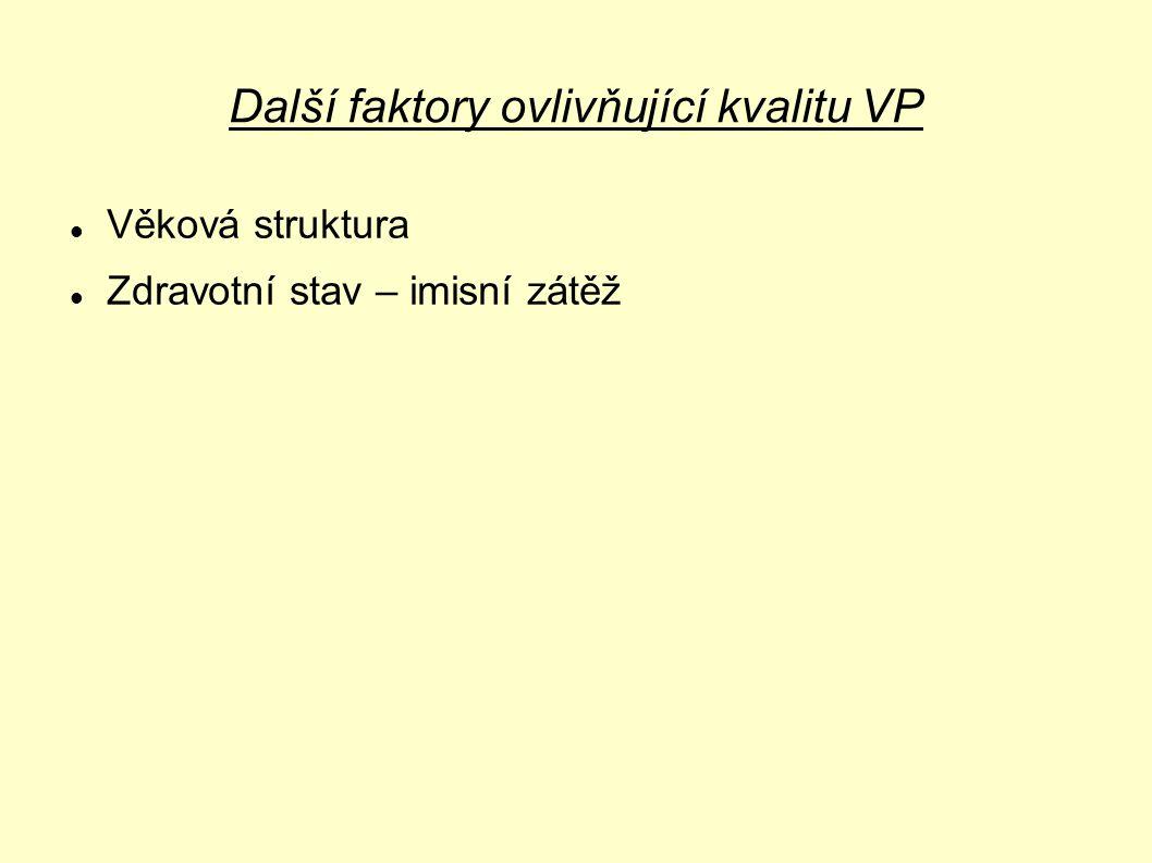 Další faktory ovlivňující kvalitu VP
